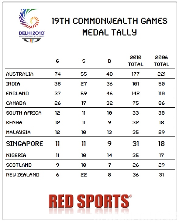 cwg medal tally - Asian Games Medal Tally 2010