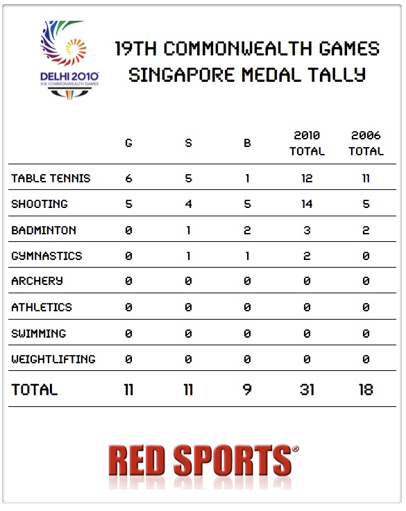 Complete List of Singapore Medal Winners at Commonwealth Games Since ...