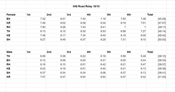 NUS IHG 18/19 Road Relay Results