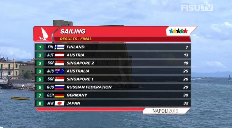 final standings summer universiade sailing